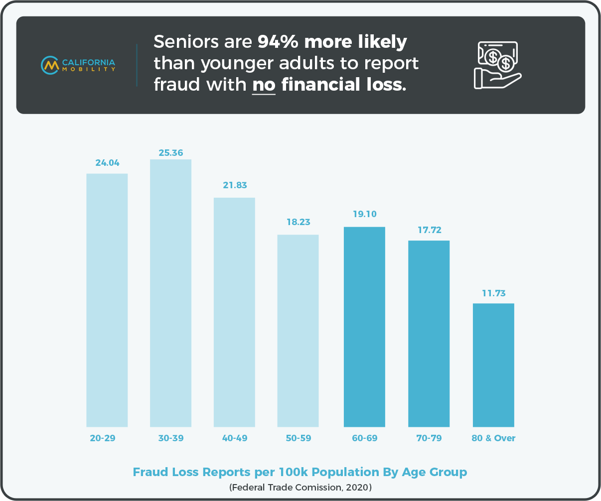 seniors 94% more likely to report fraud