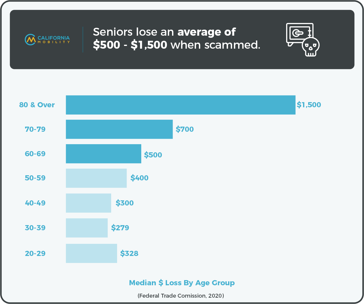 seniors loss to scams data