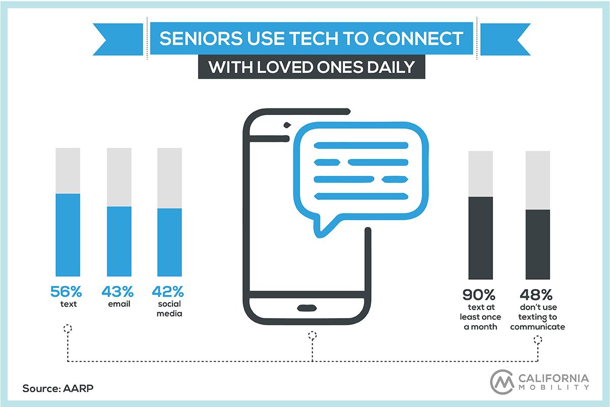 seniors technology statistics infographic communication