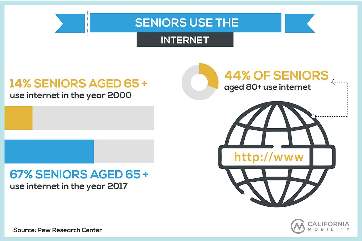seniors technology statistics infographic internet usage