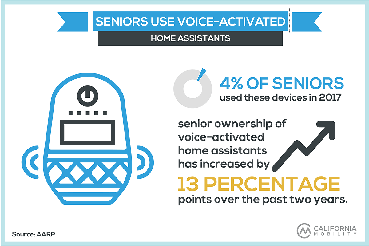 seniors technology statistics infographic voice activated home assistants