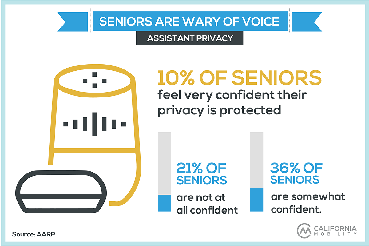 seniors technology statistics infographic voice assistant security