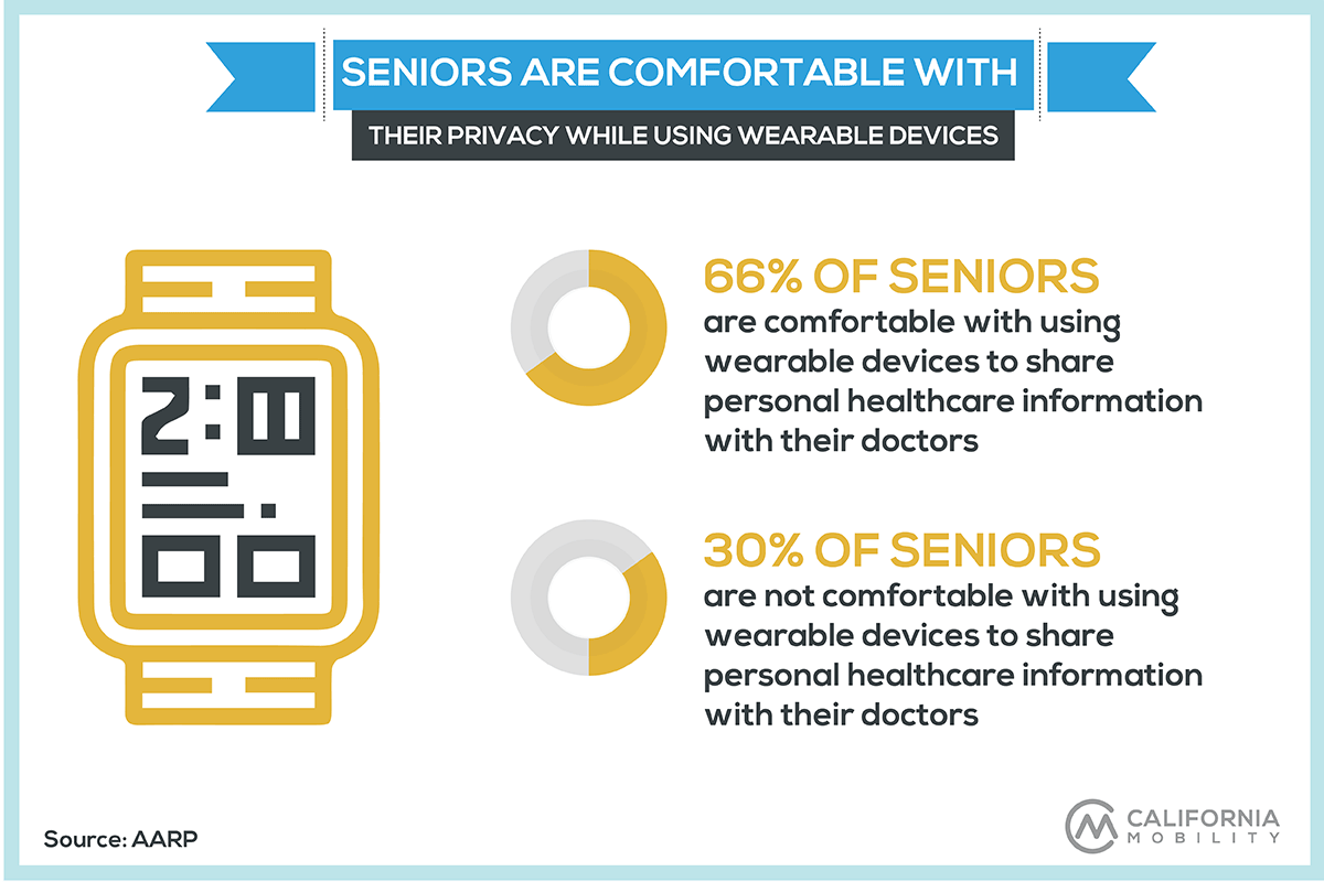 seniors technology statistics infographic wearables